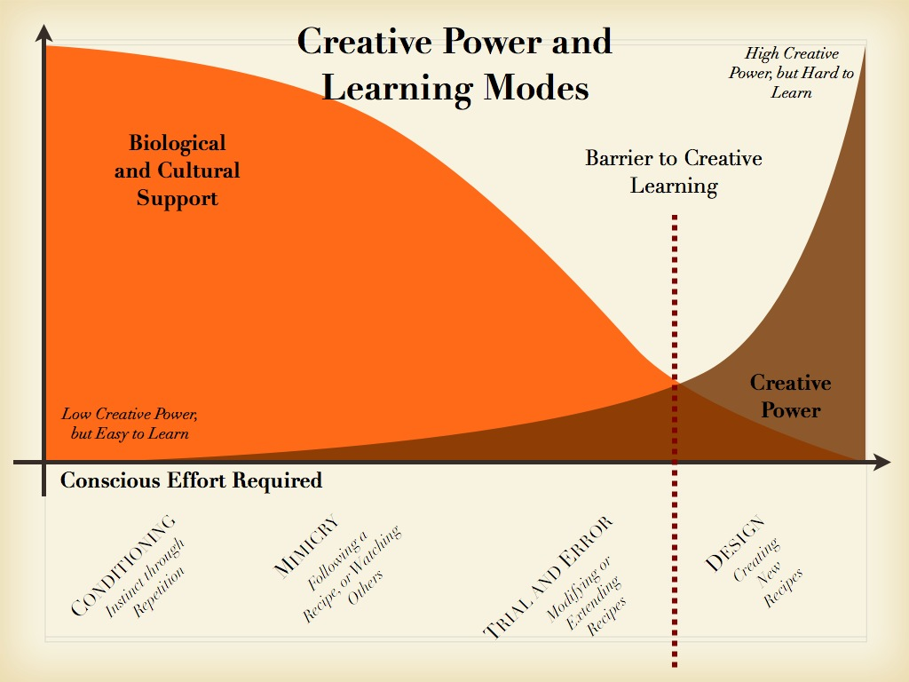 Learning Modes and their Creative Power